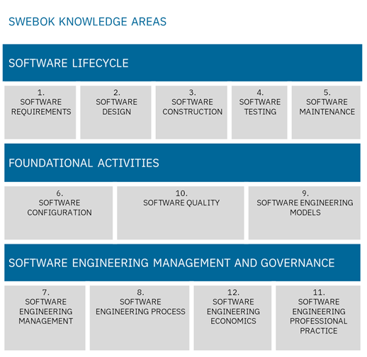 SWEBOK knowledge areas small.png