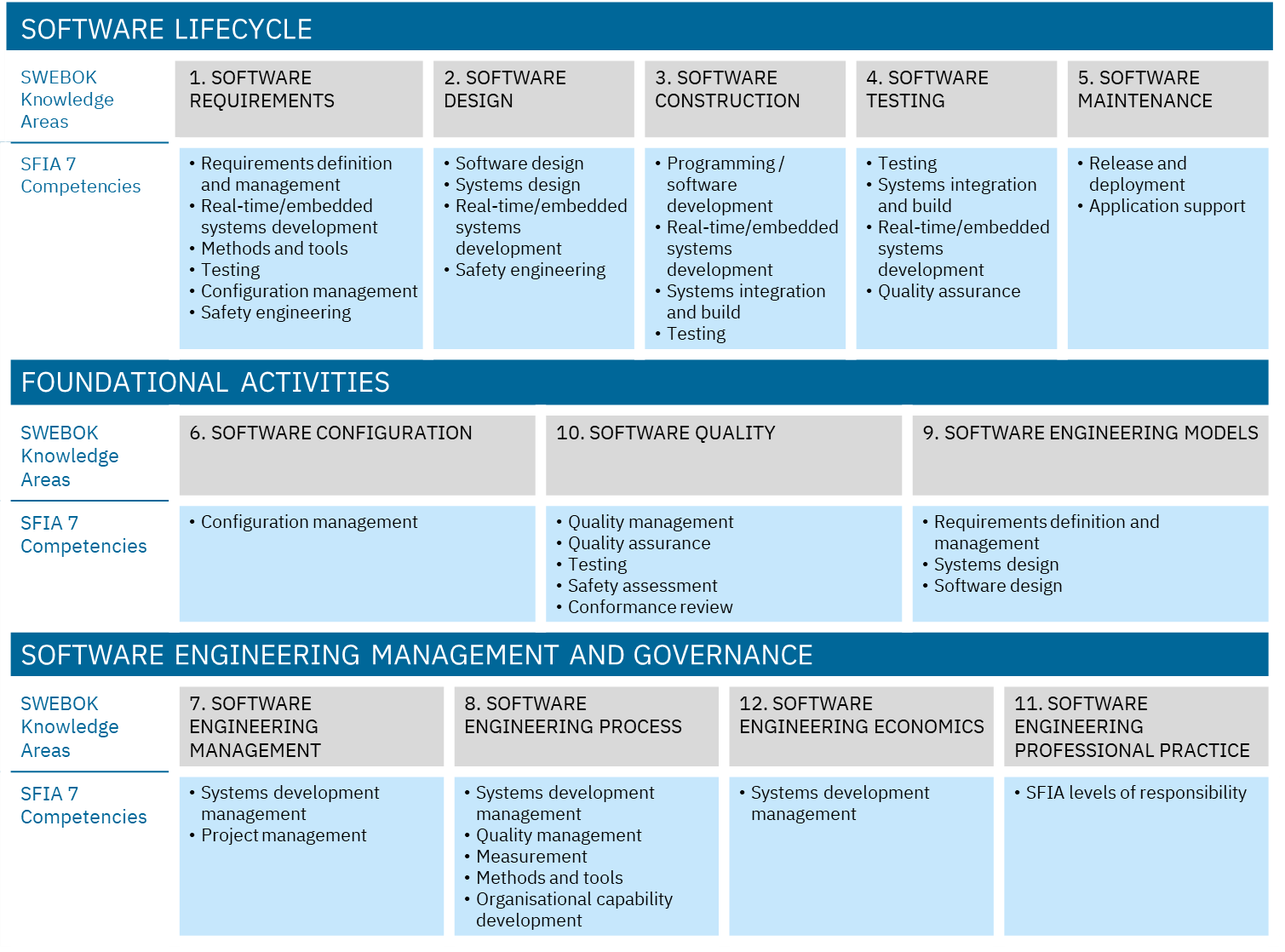 SWECOM Knowledge Areas and Competencies.png