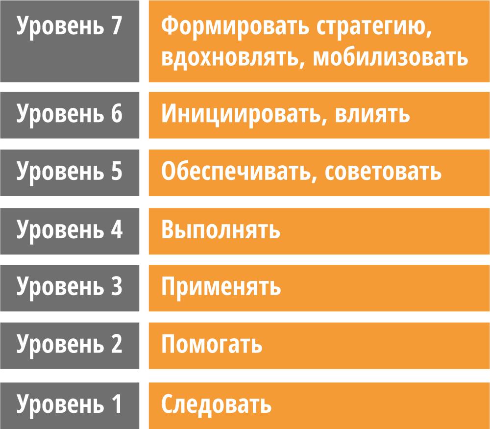SFIA levels