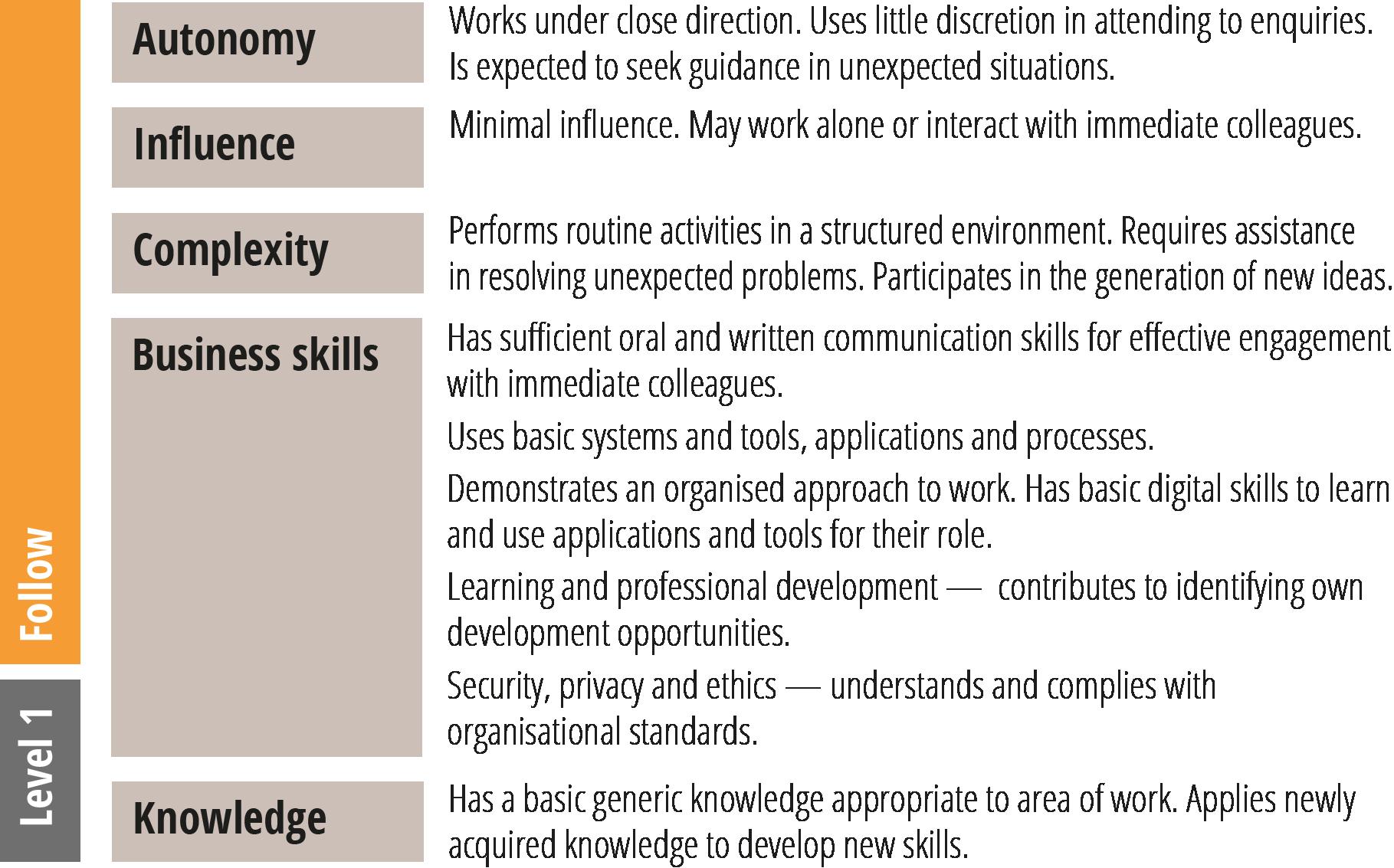 SFIA level 1 generic attributes