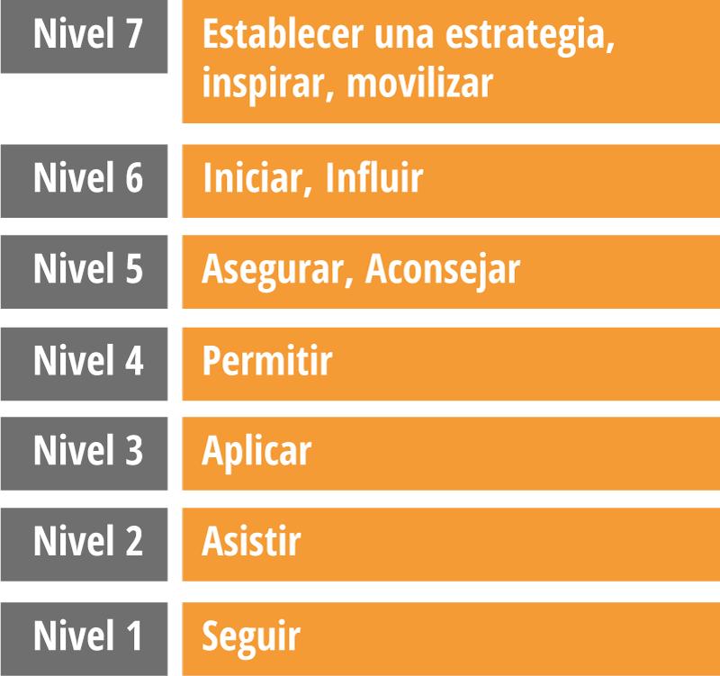 levels.2.es.png